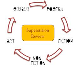 Superstition Review Cycle