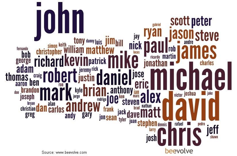 Most_Popular_Male_Names